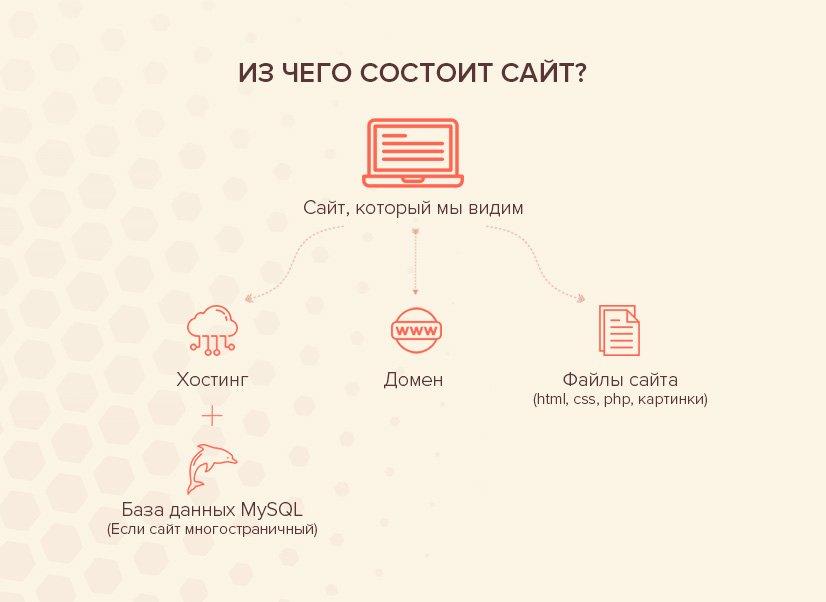 iz-chego-sostoit-hosting