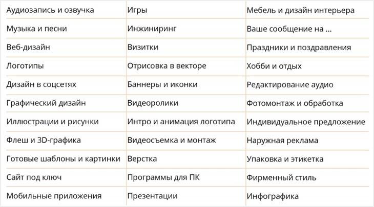 Список рубрик с портфолио